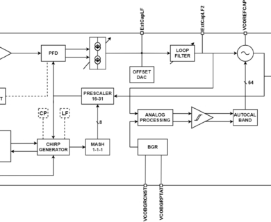 10GHz PLL-based high performance frequency synthesizer