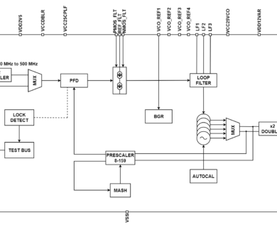 Wide band Fractional-N frequency synthesizer with on-chip LO frequency doubler