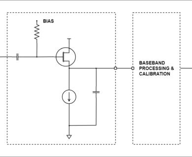Power Detector -15 dBm 5 dBm 24 GHz – 44 GHz