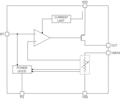 Voltage Regulator 2.8V-3.6V in, 1.5V out, 3uA diss.