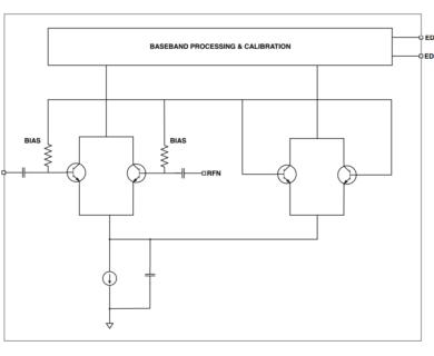 Power Detector -20 dBm to 0 dBm Linear in dB